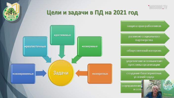 """Селекторное совещание """"Профсоюзный час"""" от 02.06.2021"""